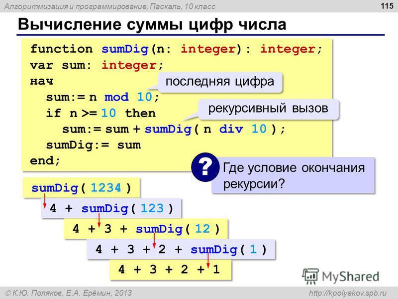 Алгоритмизация и программирование, Паскаль, 10 класс К.Ю. Поляков, Е.А. Ерёмин, 2013 http://kpolyakov.spb.ru Вычисление суммы цифр числа 115 function sumDig(n: integer): integer; var sum: integer; нач sum:= n mod 10; if n >= 10 then sum:= sum + sumDi