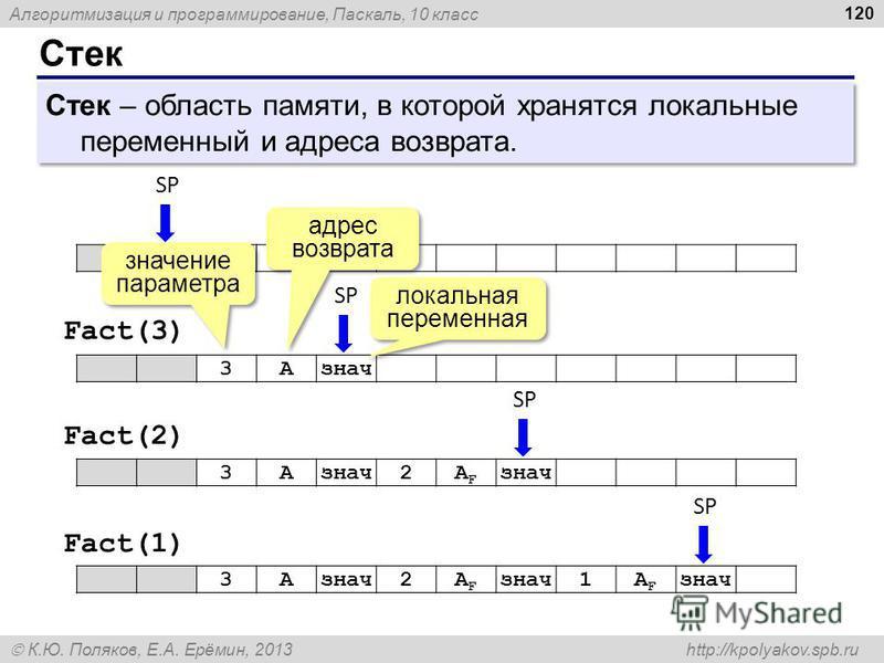 Алгоритмизация и программирование, Паскаль, 10 класс К.Ю. Поляков, Е.А. Ерёмин, 2013 http://kpolyakov.spb.ru Стек 120 Стек – область памяти, в которой хранятся локальные переменный и адреса возврата. SP 3Aзнач SP 3Aзнач 2AFAF 3A 2AFAF 1AFAF SP Fact(3