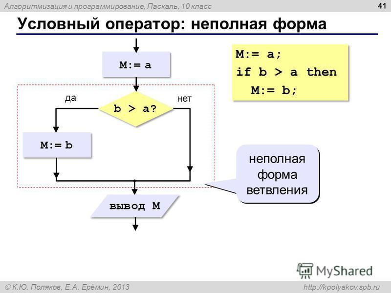 Алгоритмизация и программирование, Паскаль, 10 класс К.Ю. Поляков, Е.А. Ерёмин, 2013 http://kpolyakov.spb.ru Условный оператор: неполная форма 41 M:= b b > a? да нет вывод M M:= a неполная форма ветвления M:= a; if b > a then M:= b; M:= a; if b > a t