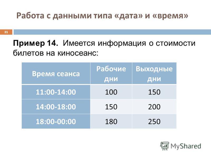 Работа с данными типа « дата » и « время » 31 Время сеанса Рабочие дни Выходные дни 11:00-14:00100150 14:00-18:00150200 18:00-00:00180250 Пример 14. Имеется информация о стоимости билетов на киносеанс: