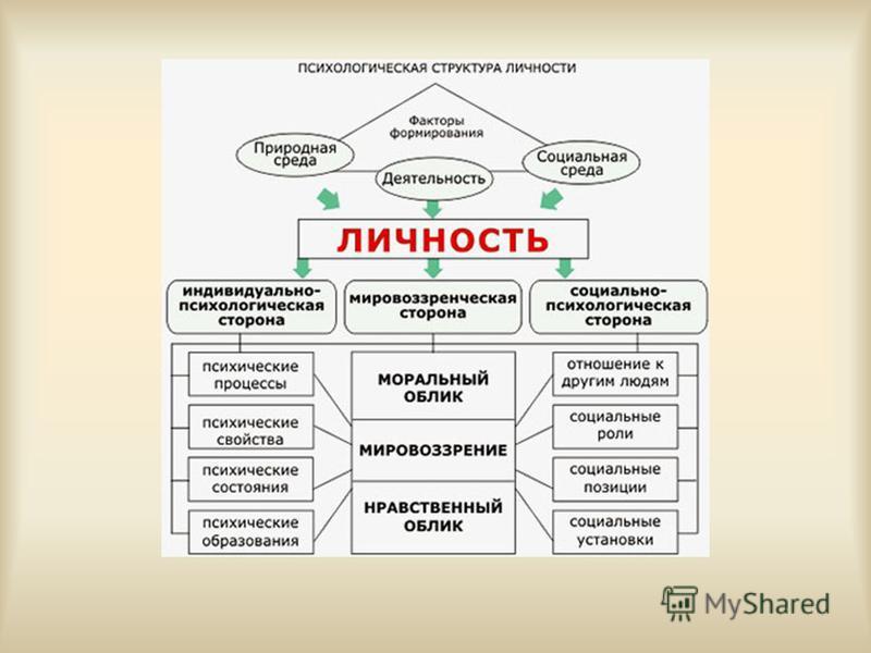 Современные психологические теории личности