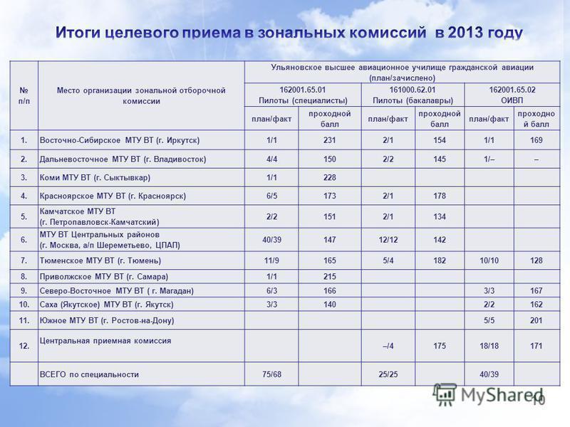 10 п/п Место организации зональной отборочной комиссии Ульяновское высшее авиационное училище гражданской авиации (план/зачислено) 162001.65.01 Пилоты (специалисты) 161000.62.01 Пилоты (бакалавры) 162001.65.02 ОИВП план/факт проходной балл план/факт
