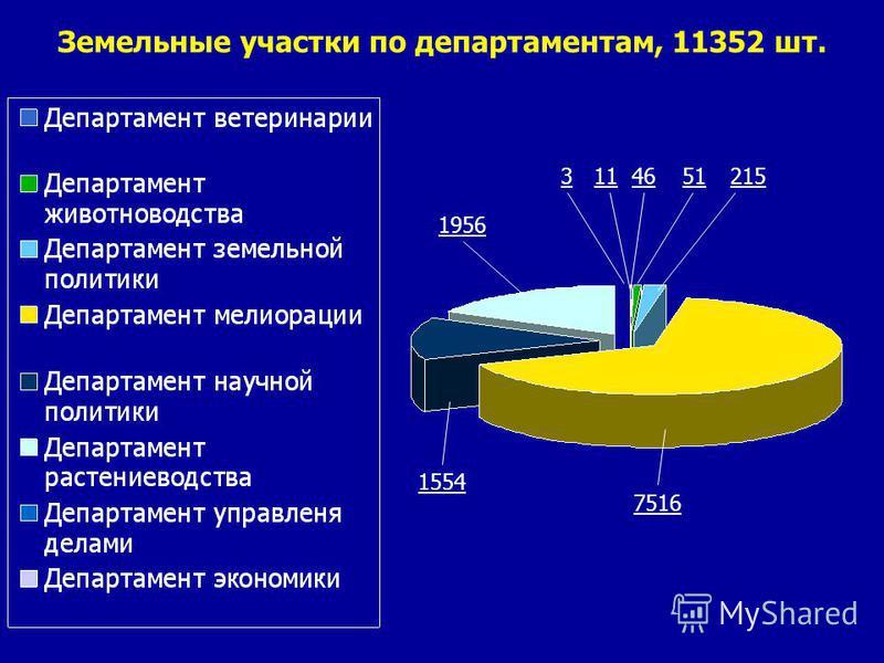 Земельные участки по департаментам, 11352 шт. 7516 1956 1121534651 1554