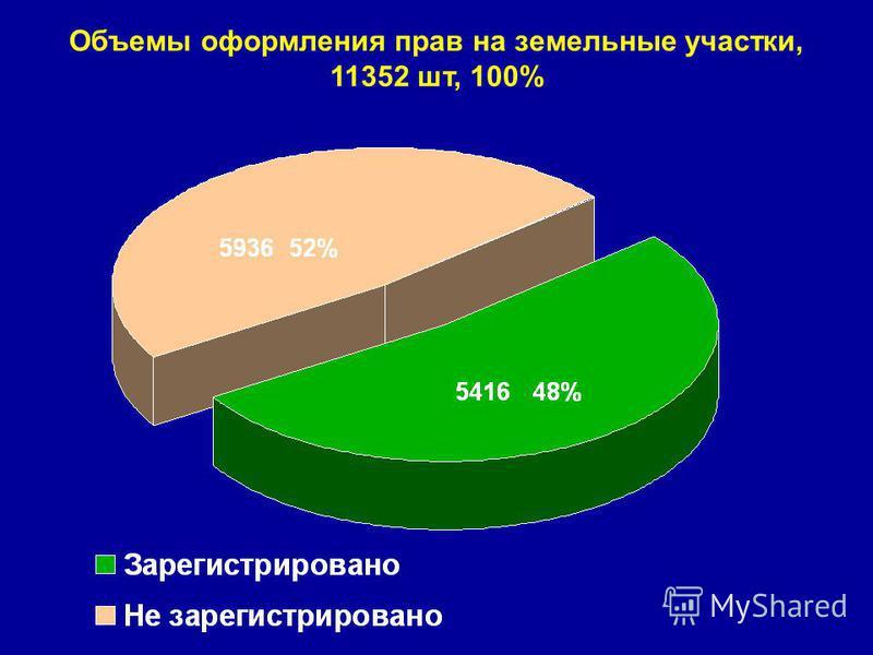Объемы оформления прав на земельные участки, 11352 шт, 100%