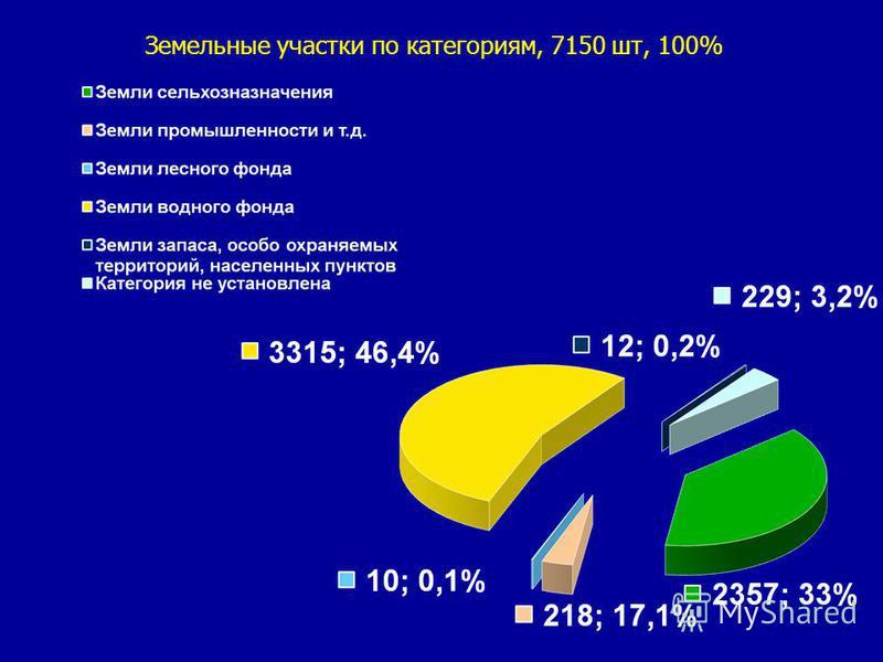 Земельные участки по категориям, 7150 шт, 100%
