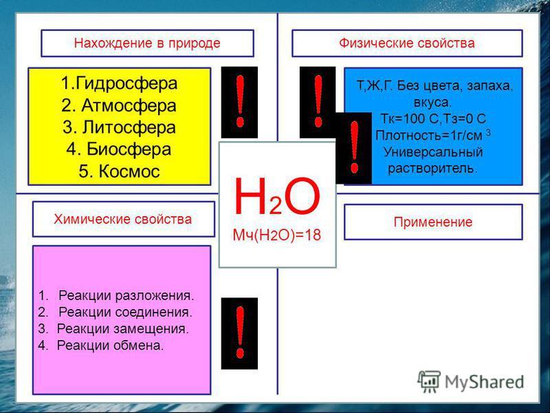 В жизни растений и животных (вода для орошения полей) Как растворитель в разных отраслях народного хозяйства В быту Для получения оснований Н 2 О Мч(Н 2 О)=18 Физические свойства Нахождение в природе Химические свойства Применение 1. Гидросфера 2. Ат