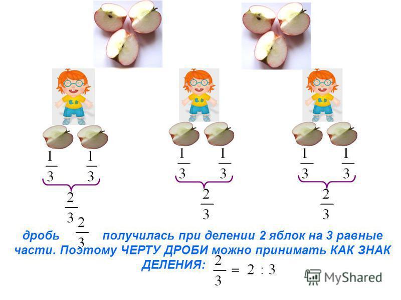 дробь получилась при делении 2 яблок на 3 равные части. Поэтому ЧЕРТУ ДРОБИ можно принимать КАК ЗНАК ДЕЛЕНИЯ: