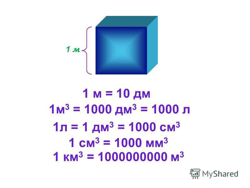 1 м 1 м 3 = 1000 дм 3 = 1000 л 1 м = 10 дм 1 л = 1 дм 3 = 1000 см 3 1 см 3 = 1000 мм 3 1 км 3 = 1000000000 м 3