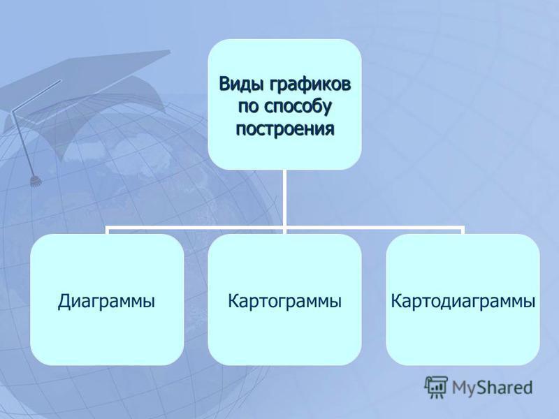 Виды графиков по способу построения Диаграммы Картограммы Картодиаграммы