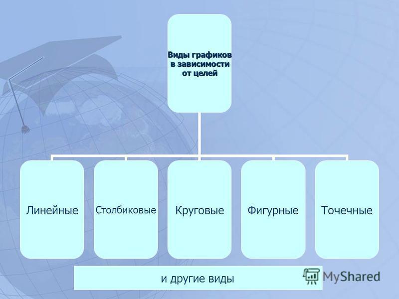 Виды графиков в зависимости от целей Линейные СтолбиковыеКруговые ФигурныеТочечные и другие виды