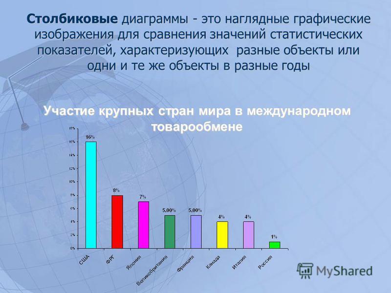 Участие крупных стран мира в международном товарообмене Столбиковые диаграммы - это наглядные графические изображения для сравнения значений статистических показателей, характеризующих разные объекты или одни и те же объекты в разные годы