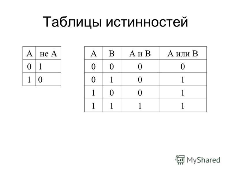 Таблицы истинностей Ане А 01 10 АВА и ВА или В 0000 0101 1001 1111