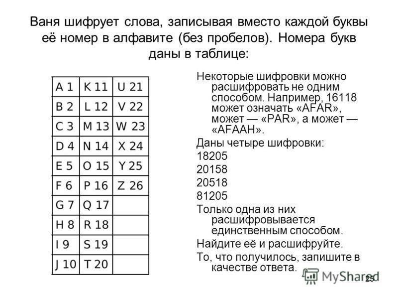 25 Ваня шифрует слова, записывая вместо каждой буквы её номер в алфавите (без пробелов). Номера букв даны в таблице: Некоторые шифровки можно расшифровать не одним способом. Например, 16118 может означать «AFAR», может «РАR», а может «AFAAH». Даны че