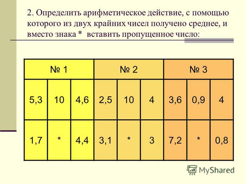 2. Определить арифметическое действие, с помощью которого из двух крайних чисел получено среднее, и вместо знака * вставить пропущенное число: 1 2 3 5,3104,62,51043,60,94 1,7*4,43,1*37,2*0,8