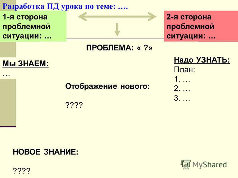 16 Разработка ПД урока по теме: …. 1-я сторона проблемной ситуации: … 2-я сторона проблемной ситуации: … ПРОБЛЕМА: « ?» Мы ЗНАЕМ: … Надо УЗНАТЬ: План: 1. … 2. … 3. … НОВОЕ ЗНАНИЕ: ???? Отображение нового: ????