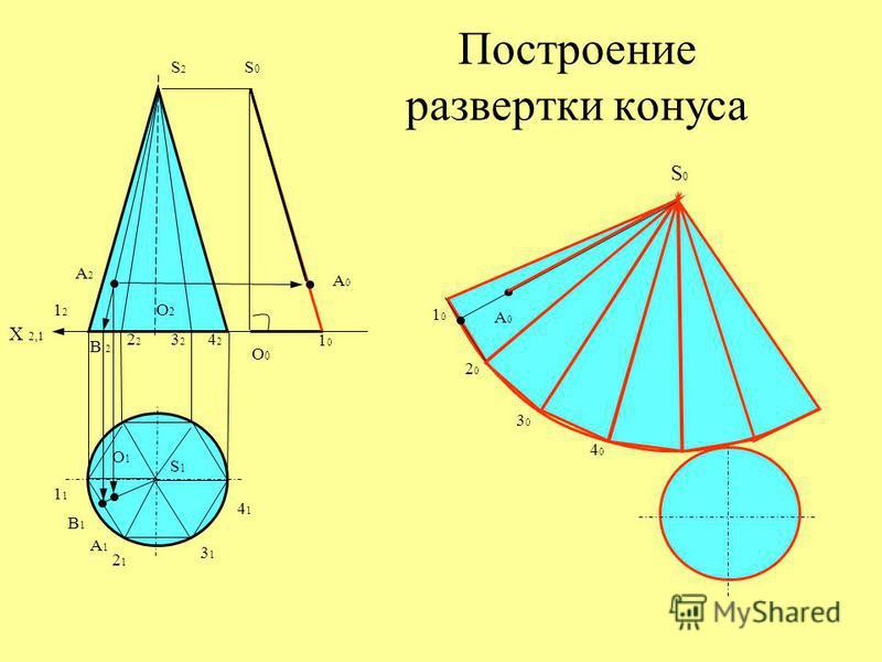 Построение развертки конуса S2S2 S1S1 S0S0 1212 1 1010 2 2121 2020 3232 3131 3030 4242 4141 4040 S0S0 1010 О0О0 А2А2 B 2 B1B1 А1А1 А0А0 А0А0 X 2,1 О2О2 О1О1