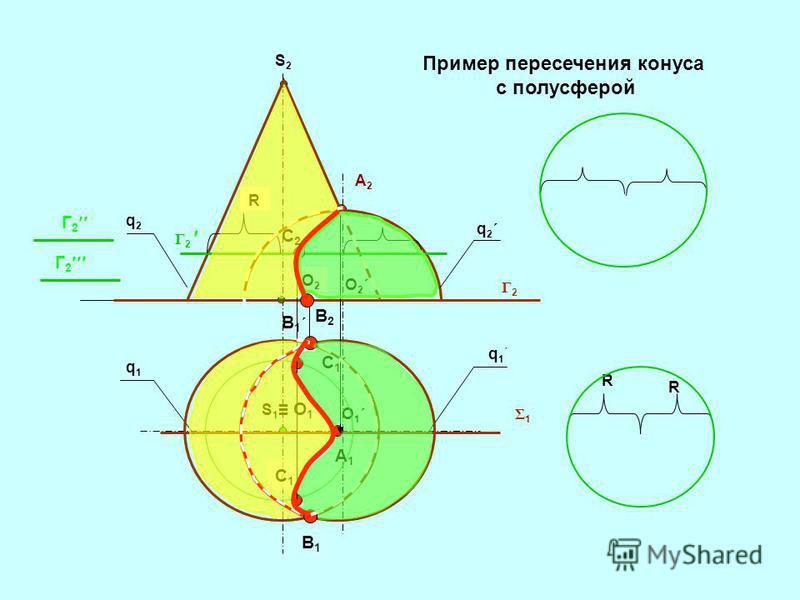 S2S2 S 1 O 1 O2O2 O2´O2´ O1´O1´ Σ1Σ1 A2A2 q1q1 q1´q1´ q2´q2´ q2q2 Γ2Γ2 B1B1 B1´B1´ B2B2 Γ 2 R R R C2C2 C1´C1´ C1C1 A1A1 Г 2 Пример пересечения конуса с полусферой