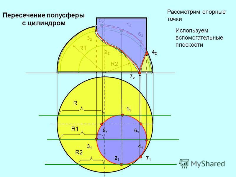 Рассмотрим опорные точки Используем вспомогательные плоскости 1 2121 3131 4141 6161 5151 7171 1212 2 3232 4242 6262 5252 7272 R R1R1 R1R1 R2R2 R2R2 Пересечение полусферы с цилиндром