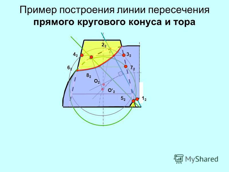 Пример построения линии пересечения прямого кругового конуса и тора O2O2 O 2 1212 2 3232 4242 6262 5252 7272 8282