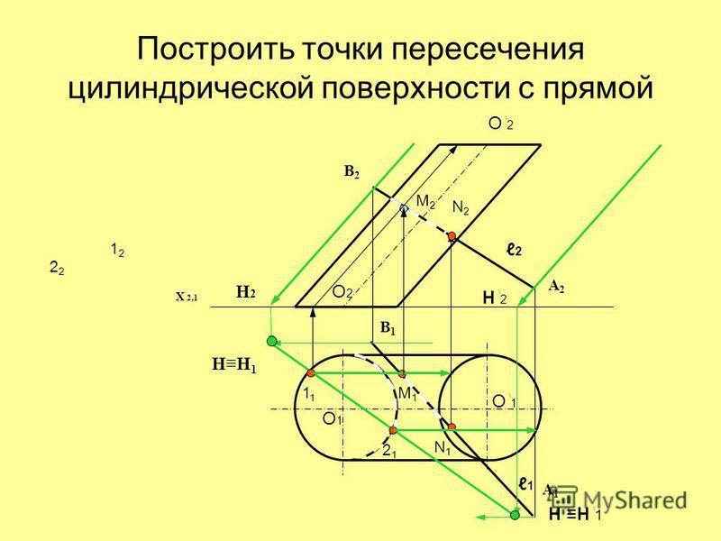 Построить точки пересечения цилиндрической поверхности с прямой X 2,1 О ٰ 2 О ٰ 1 О2О2 Оٰ1Оٰ1 1 2 Н2Н2 НН 1 Н ٰ2Н ٰ2 Нٰ Н ٰ 1 1212 1 2 2121 N1N1 М1М1 N2N2 М2М2 A1A1 A2A2 B1B1 B2B2