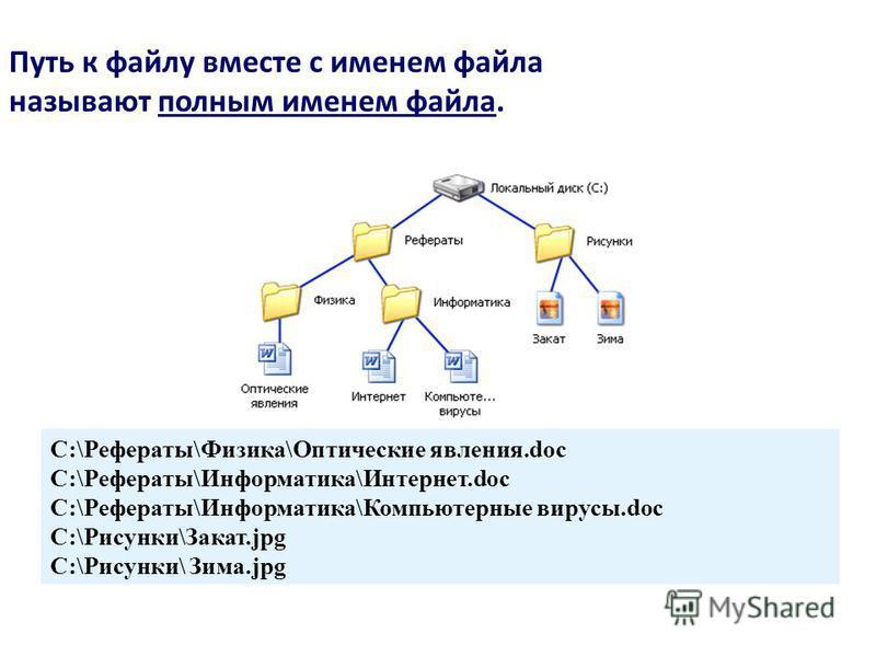 Путь к файлу вместе с именем файла называют полным именем файла. C:\Рефераты\Физика\Оптические явления.doc C:\Рефераты\Информатика\Интернет.doc C:\Рефераты\Информатика\Компьютерные вирусы.doc C:\Рисунки\Закат.jpg C:\Рисунки\ Зима.jpg