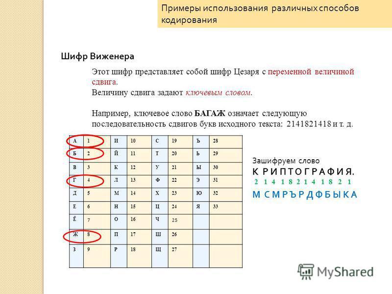 Шифр Виженера Этот шифр представляет собой шифр Цезаря с переменной величиной сдвига. Величину сдвига задают ключевым словом. Например, ключевое слово БАГАЖ означает следующую последовательность сдвигов букв исходного текста: 2141821418 и т. д. Зашиф