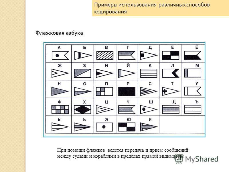 Флажковая азбука Примеры использования различных способов кодирования При помощи флажков ведется передача и прием сообщений между судами и кораблями в пределах прямой видимости.