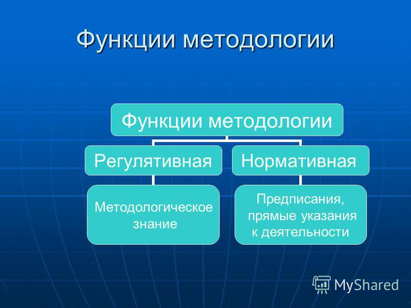 Функции методологии Регулятивная Методологическое знание Нормативная Предписания, прямые указания к деятельности