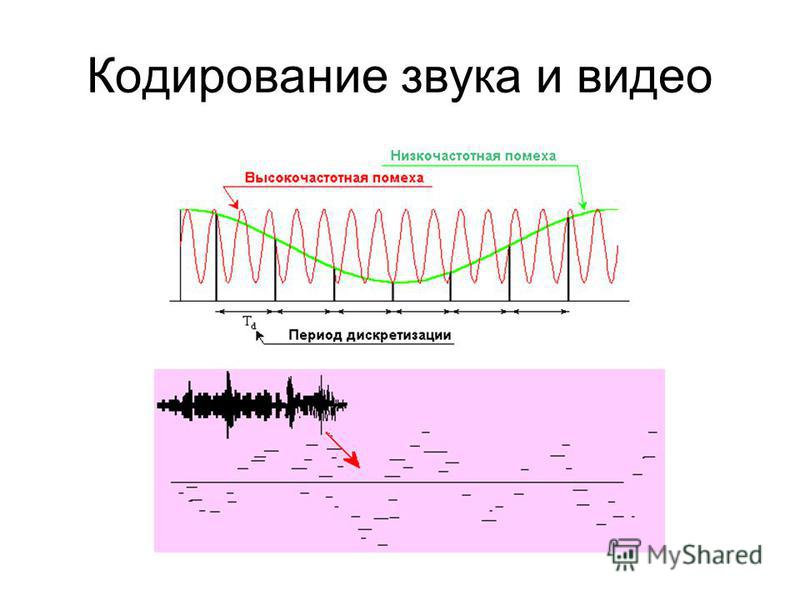 Кодирование звука и видео