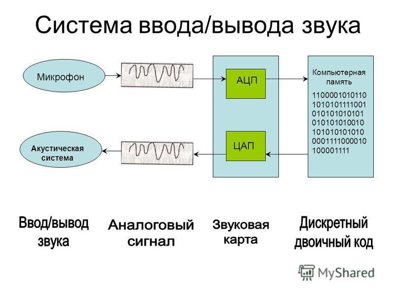 Система ввода/вывода звука Микрофон Акустическая система АЦП ЦАП Компьютерная память 1100001010110 1010101111001 010101010101 010101010010 101010101010 0001111000010 100001111