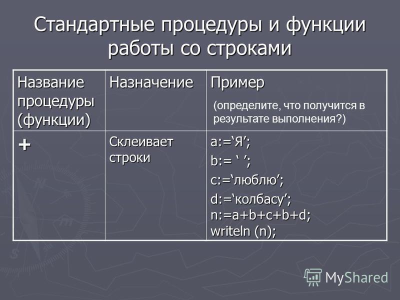 Стандартные процедуры и функции работы со строками Название процедуры (функции) Назначение Пример + Склеивает строки a:=Я; b:= ; c:=люблю; d:=колбасу; n:=a+b+c+b+d; writeln (n); (определите, что получится в результате выполнения?)