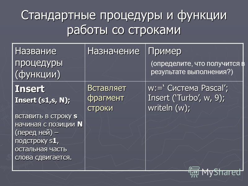 Стандартные процедуры и функции работы со строками Название процедуры (функции) Назначение Пример Insert Insert (s1,s, N); вставить в строку s начиная с позиции N (перед ней) – подстроку s1, остальная часть слова сдвигается. Вставляет фрагмент строки