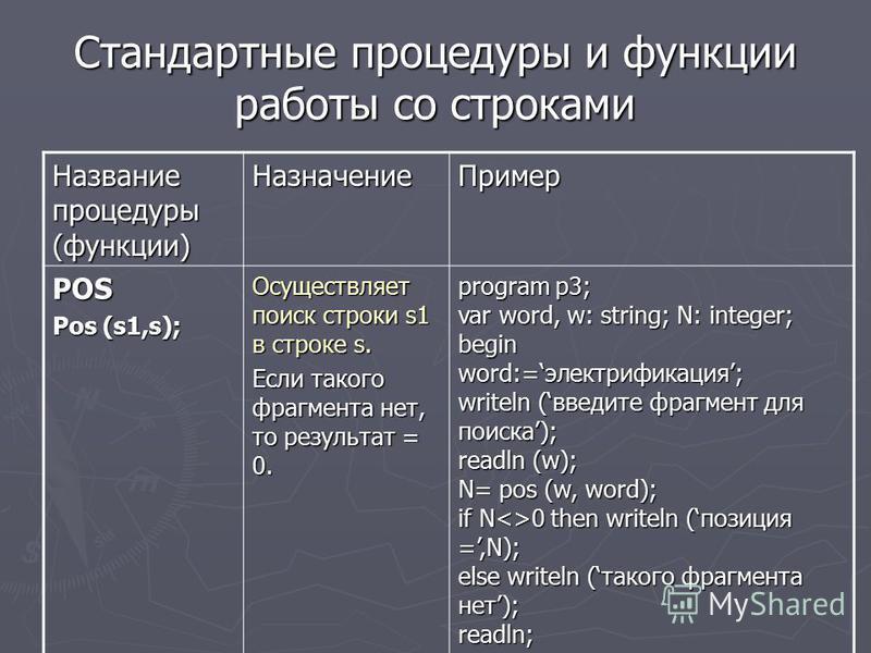 Стандартные процедуры и функции работы со строками Название процедуры (функции) Назначение Пример POS Pos (s1,s); Осуществляет поиск строки s1 в строке s. Если такого фрагмента нет, то результат = 0. program p3; var word, w: string; N: integer; begin