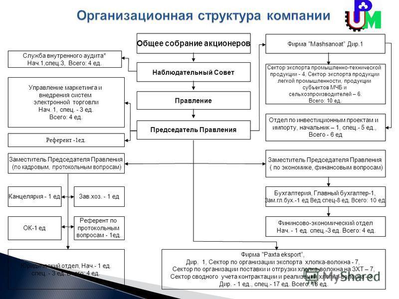Наблюдательный Совет Правление Председатель Правления Фирма