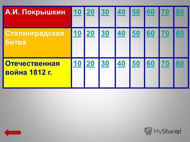 А.И. Покрышкин 1020304050607080 Сталинградская битва 1020304050607080 Отечественная война 1812 г. 1020304050607080 2 Итоги