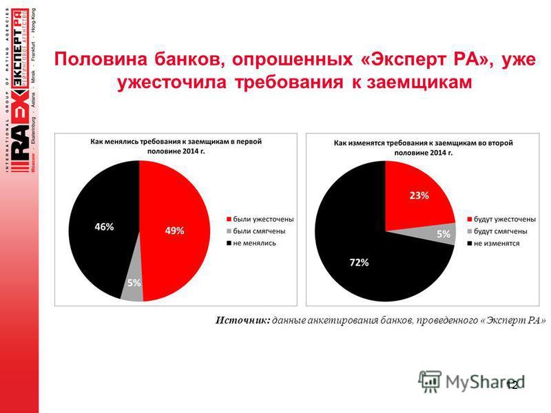 Половина банков, опрошенных «Эксперт РА», уже ужесточила требования к заемщикам 12 Источник: данные анкетирования банков, проведенного «Эксперт РА»