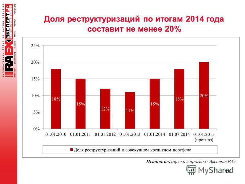 19 Источник: оценка и прогноз «Эксперт РА» Доля реструктуризаций по итогам 2014 года составит не менее 20%