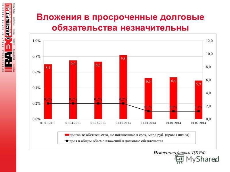 Вложения в просроченные долговые обязательства незначительны 4 Источник: данные ЦБ РФ