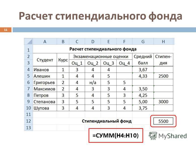 Расчет стипендиального фонда 11 = СУММ (H4:H10)