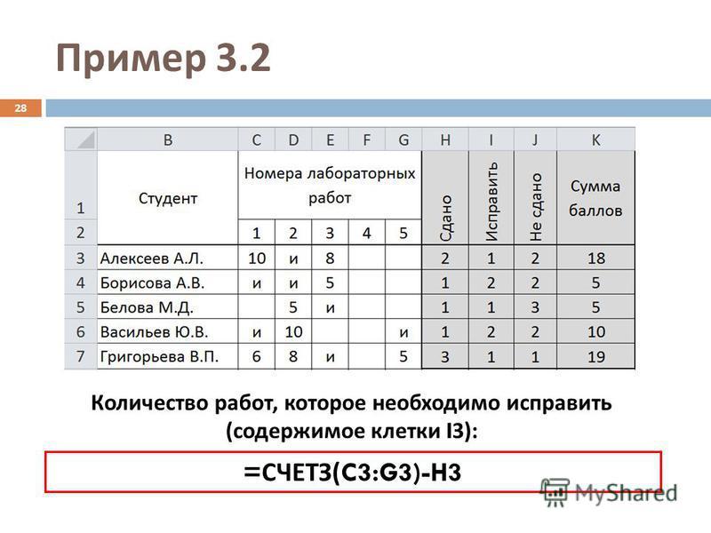 Пример 3.2 Количество работ, которое необходимо исправить (содержимое клетки I 3): 28 = СЧЕТЗ( C3:G3)-H3