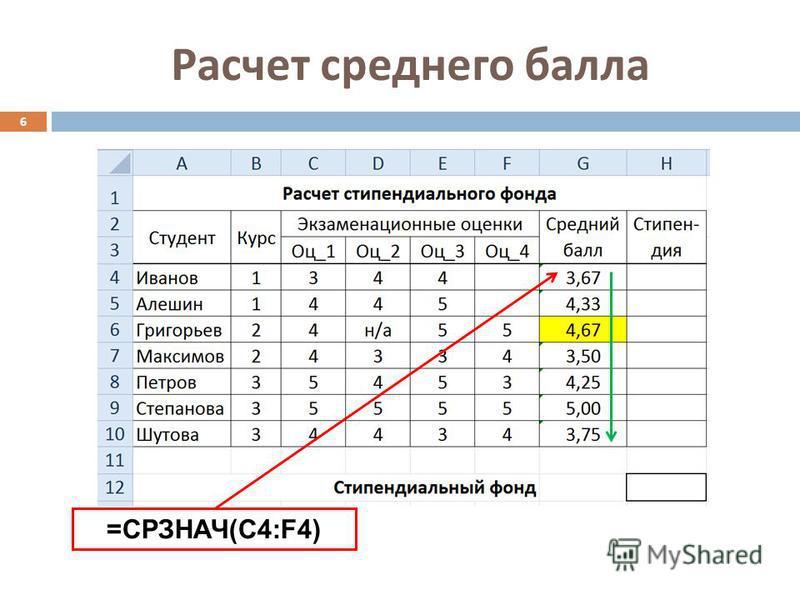 Расчет среднего балла 6 =СРЗНАЧ(C4:F4)