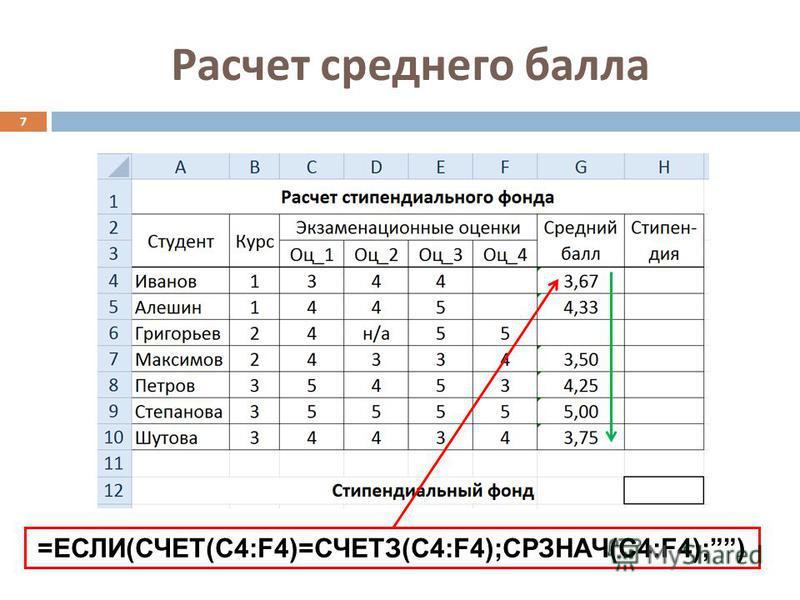 Расчет среднего балла 7 =ЕСЛИ(СЧЕТ(C4:F4)=СЧЕТЗ(C4:F4);СРЗНАЧ(C4:F4);)