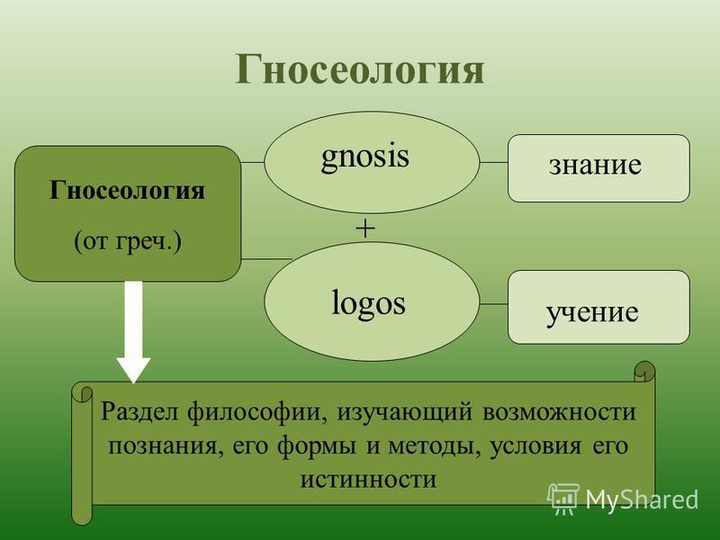 Гносеология (от греч.) gnosis logos + знание учение Раздел философии, изучающий возможности познания, его формы и методы, условия его истинности