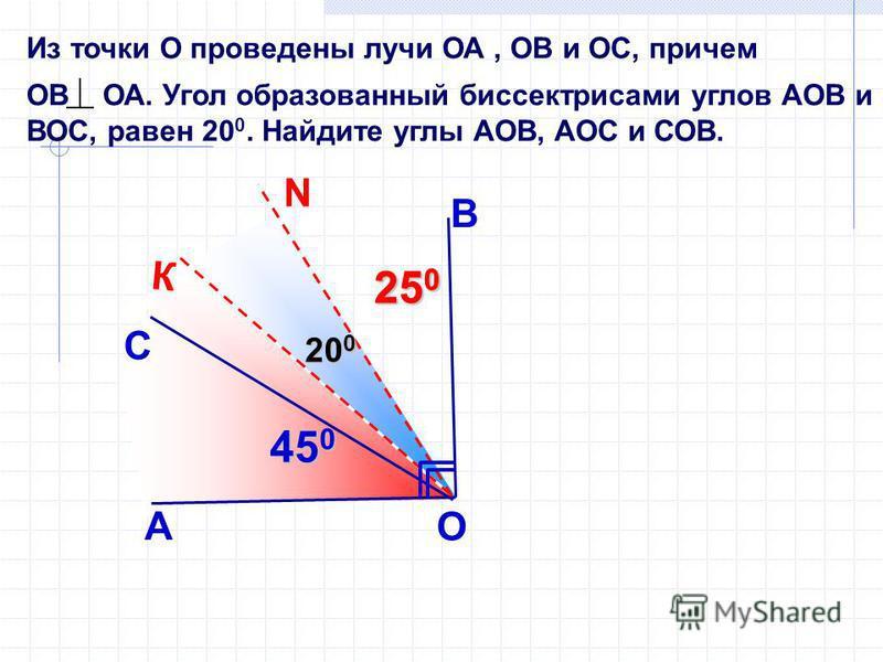 Из точки О проведены лучи ОА, ОВ и ОС, причем ОВ ОА. Угол образованный биссектрисами углов АОВ и ВОС, равен 20 0. Найдите углы АОВ, АОС и СОВ. В А С О 45 0 К N 25 0 20 0
