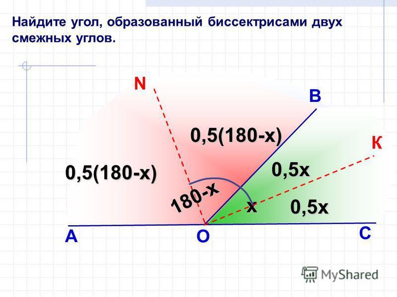 Найдите угол, образованный биссектрисами двух смежных углов. В х А О К N С 180-х 0,5 х 0,5 х 0,5(180-х) 0,5(180-х)