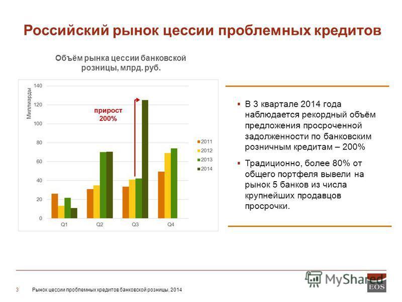 Рынок цессии проблемных кредитов банковской розницы, 20143 Российский рынок цессии проблемных кредитов В 3 квартале 2014 года наблюдается рекордный объём предложения просроченной задолженности по банковским розничным кредитам – 200% Традиционно, боле