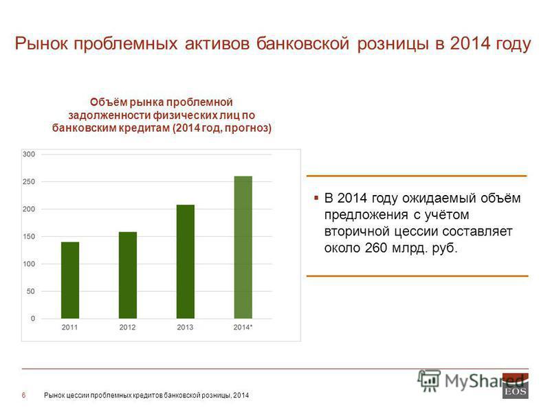 Рынок цессии проблемных кредитов банковской розницы, 20146 Рынок проблемных активов банковской розницы в 2014 году Объём рынка проблемной задолженности физических лиц по банковским кредитам (2014 год, прогноз) В 2014 году ожидаемый объём предложения