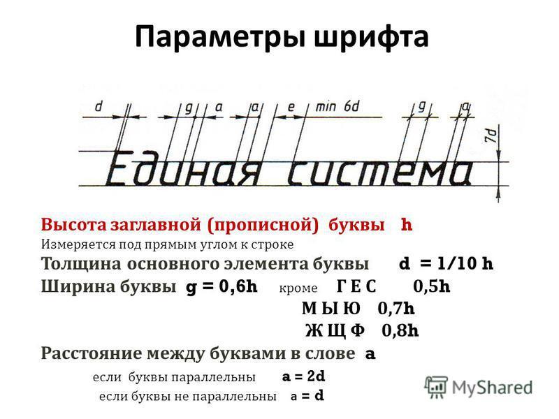 Параметры шрифта Высота заглавной (прописной) буквы h Измеряется под прямым углом к строке Толщина основного элемента буквы d = 1/10 h Ширина буквы g = 0,6h кроме Г Е С 0,5 h М Ы Ю 0,7 h Ж Щ Ф 0,8 h Расстояние между буквами в слове a если буквы парал