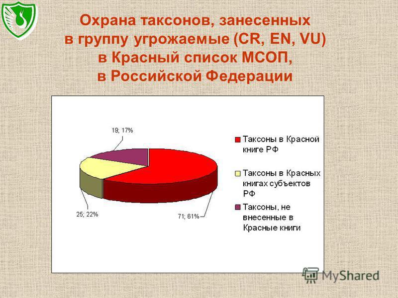 Охрана таксонов, занесенных в группу угрожаемые (CR, EN, VU) в Красный список МСОП, в Российской Федерации