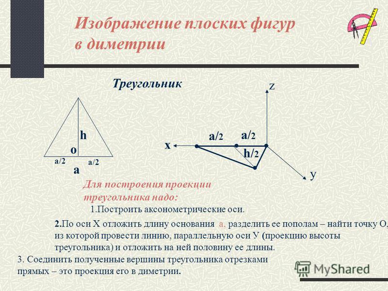 Изображение плоских фигур в диметрии Построение диметрических проекций плоских фигур: x y Прямоугольник а h а h/ 2 Для построения проекции прямоугольника надо: